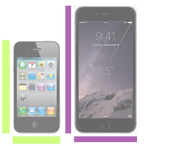 iPhone 4s vs. iPhone 6 Plus.