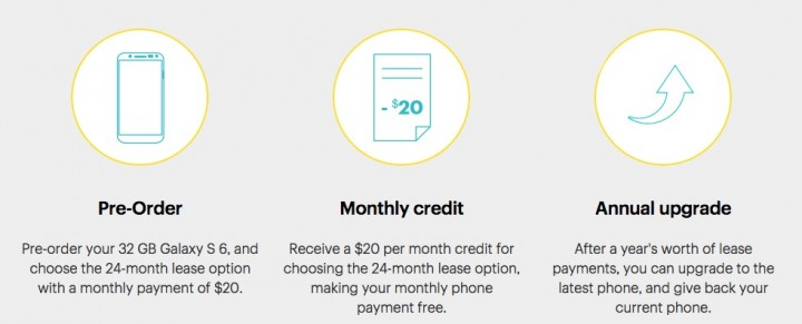 Here's how the free Sprint Galaxy S6 plan works.