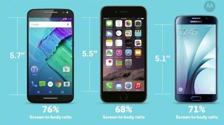 iPhone 6s Plus vs Moto X: Display