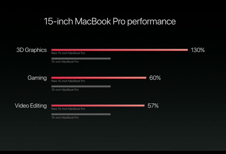 Buy for More Performance