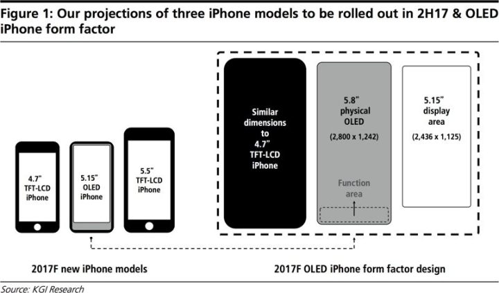 The iPhone 8 size may be similar to the iPhone 7, even with a bigger screen.