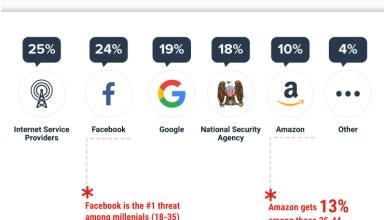 Biggest online privacy concerns in 2018.