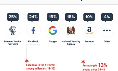 Biggest online privacy concerns in 2018.