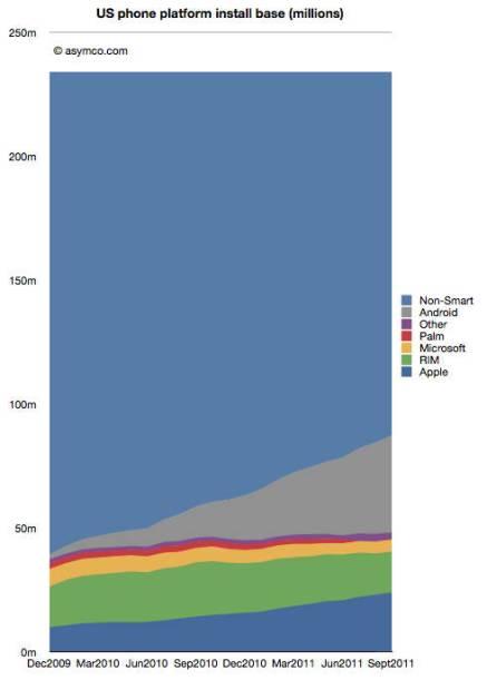 Comscore smartphone stats