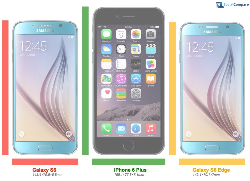 A Galaxy S6 vs iPhone 6 Plus vs Galaxy S6 Edge size comparison.