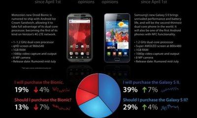 Galaxy S II vs. Motorola Droid Bionic Infographic