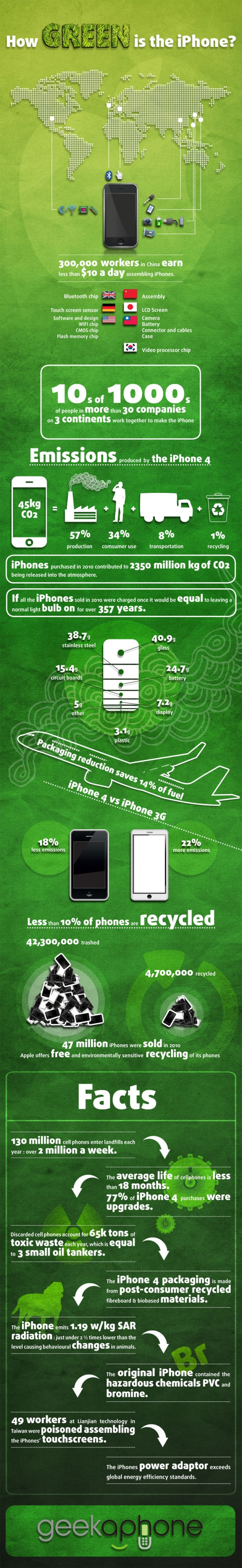 Howgreen is your iPhone infographic
