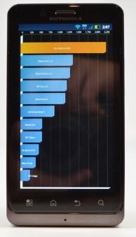 Motorola Droid Bionic quadrant benchmarks