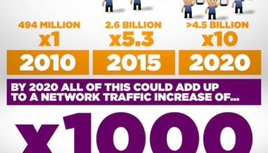 Mobile broadband trends and data usage