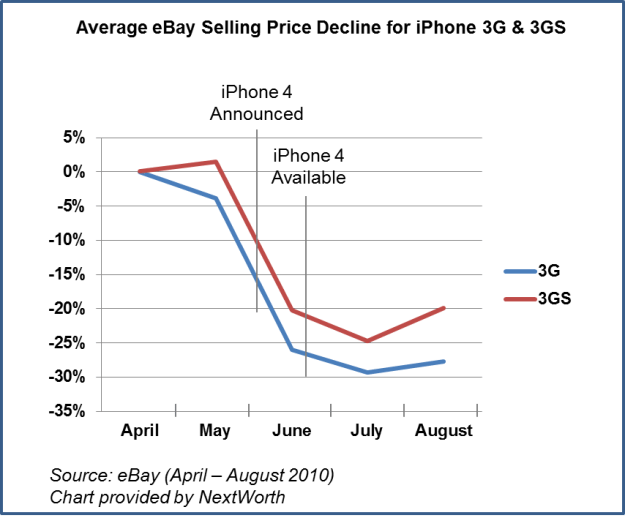 NextWorth - iPhone Price Decline
