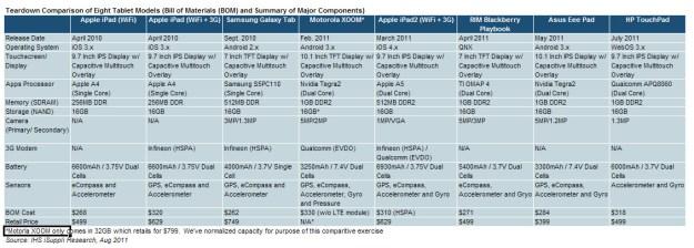 Tablet Teardown chart