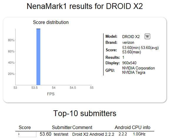 Droid X 2 Benchmarks