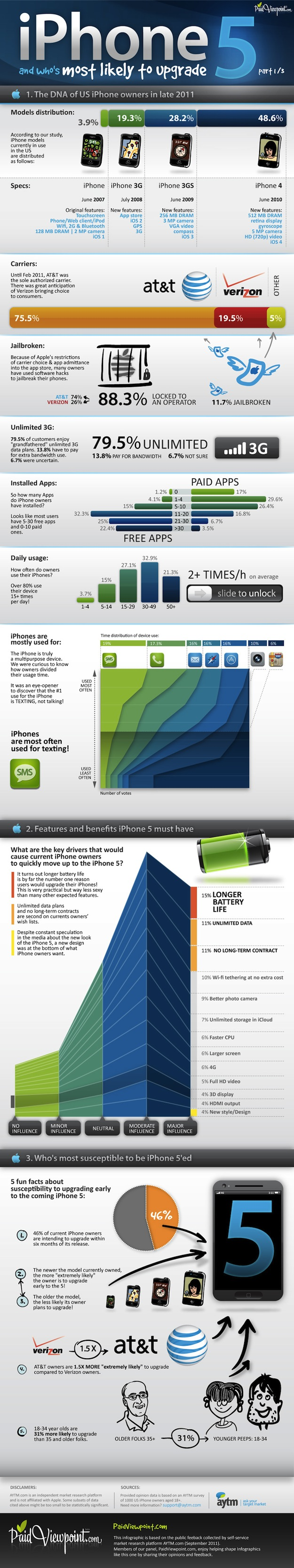 iPhone 5 release infographic