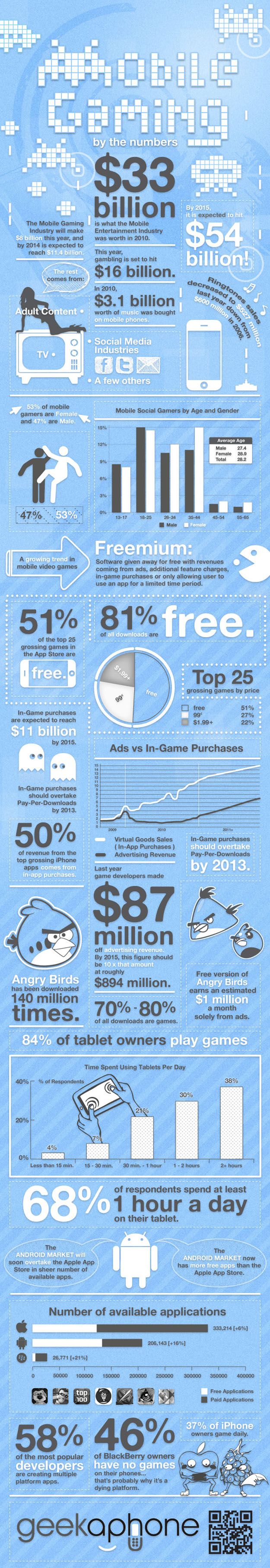 mobile gaming infographic stats