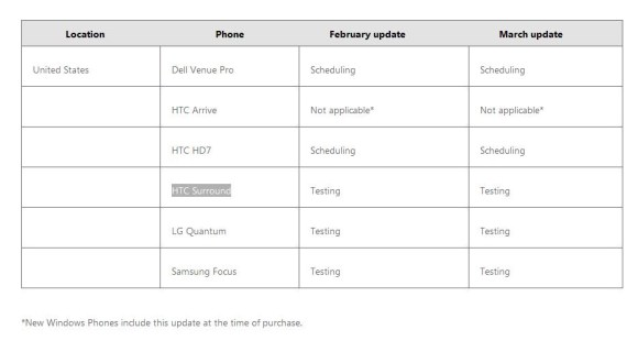 WP7 NoDo update schedule