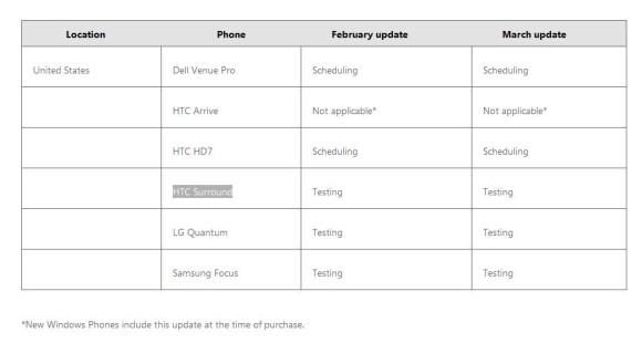 WP7 NoDo update schedule