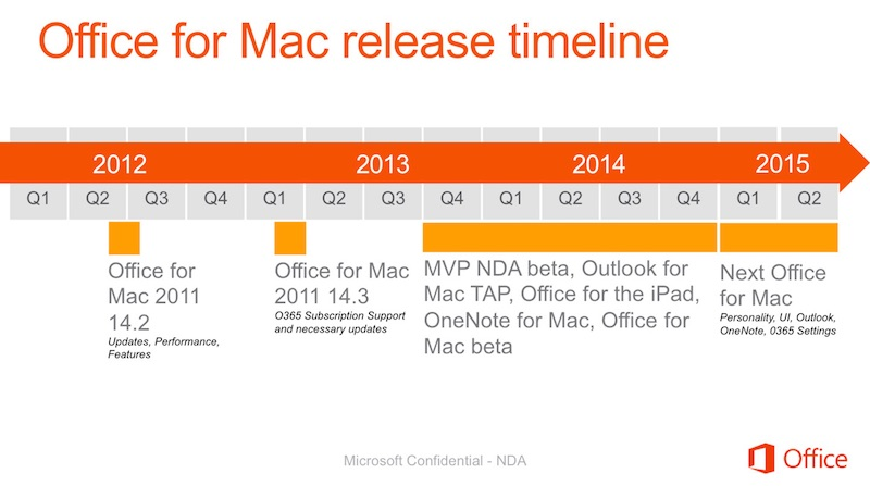 Microsoft Office for Mac Update Finally Coming in 2015
