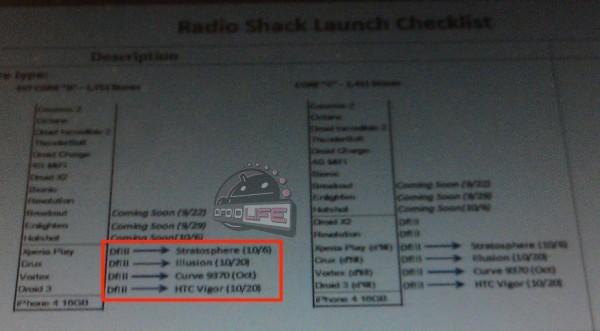 HTC Vigor Release Date