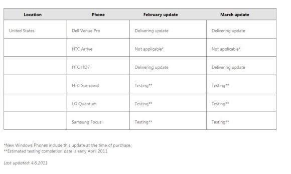 Windows Phone 7 Updates