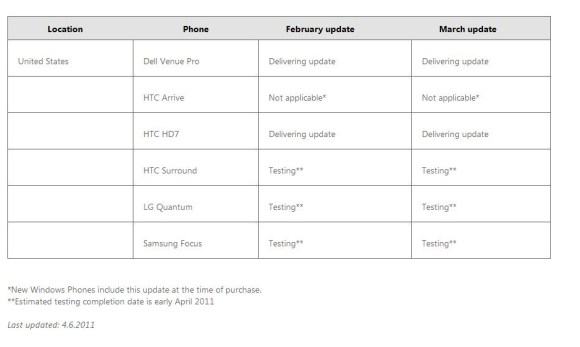 Windows Phone 7 Updates