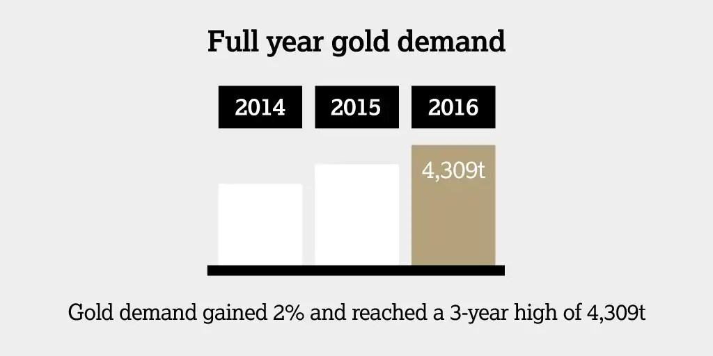goudvraag 2016