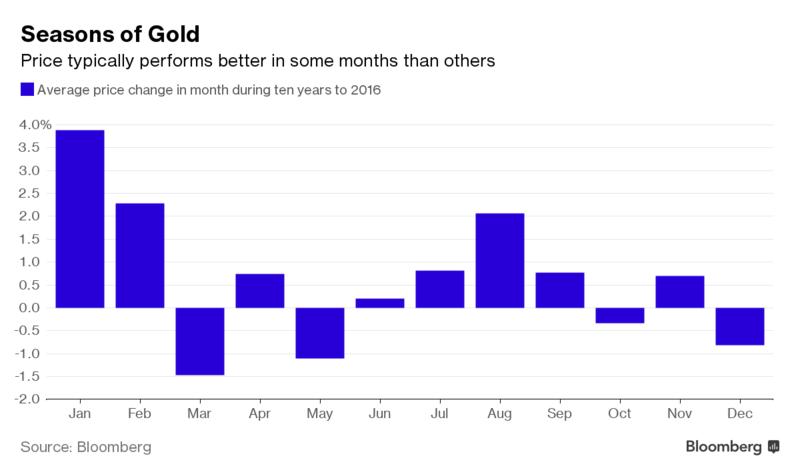 goud prijsontwikkeling per maand