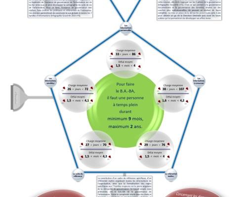 Infographie gouvernance de l'information : les charges et délais