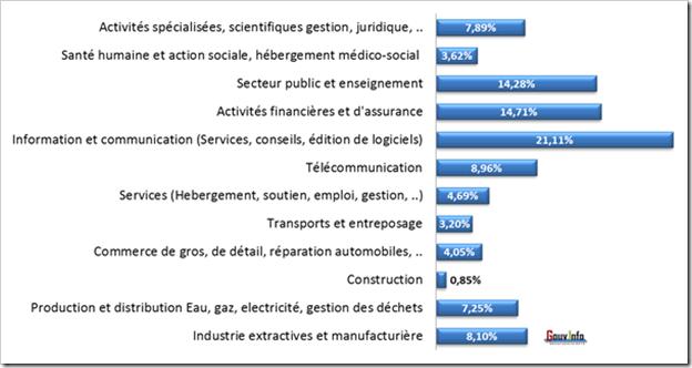 Les secteurs d'activité des participants