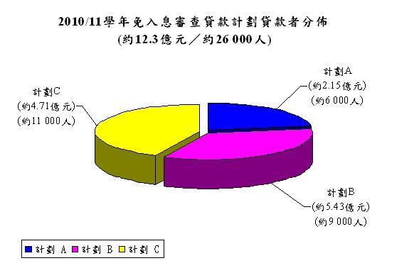 學聯就「免入息審查貸款計劃」進行調查   阿釘   香港獨立媒體網