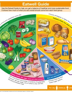 Public health england also how reliable is the eatwell guide official chart of what foods rh theconversation