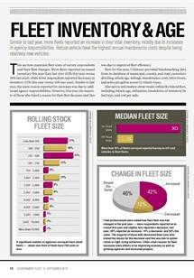 2015 Fleet Inventory and Age  Statistics  Government Fleet