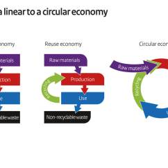 Healthy Plate Diagram Human Skull Bones Labeled From A Linear To Circular Economy   Government.nl