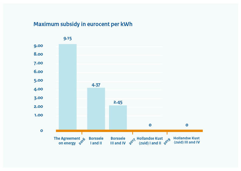 Diagram with the maximum subsidy in eurocent per kWh