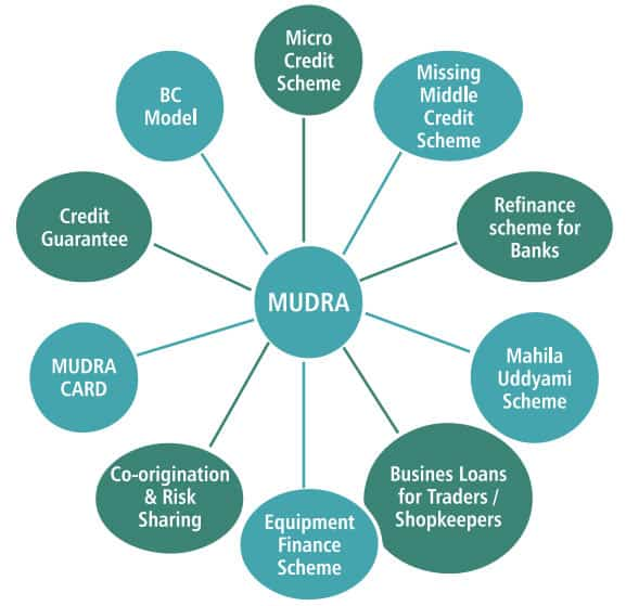 MUDRA Products