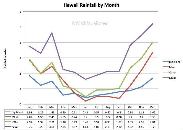 Hawaii-rainfall-chart