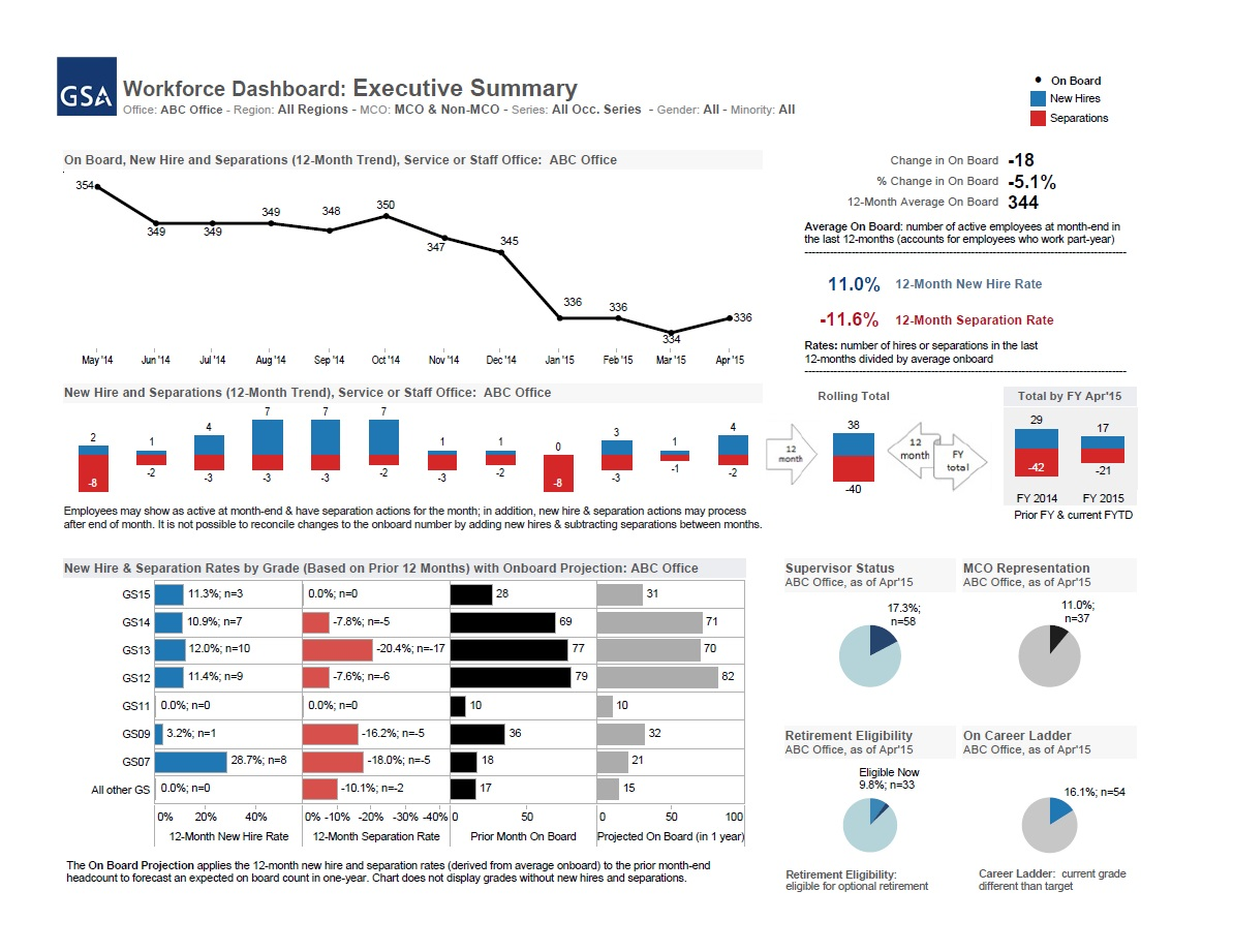 How GSA Is Leveraging Data Visualization To Manage Its