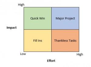 project impact diagram molecular orbital of oh 3 lean six sigma tools everyone can use community govloop effort matrix