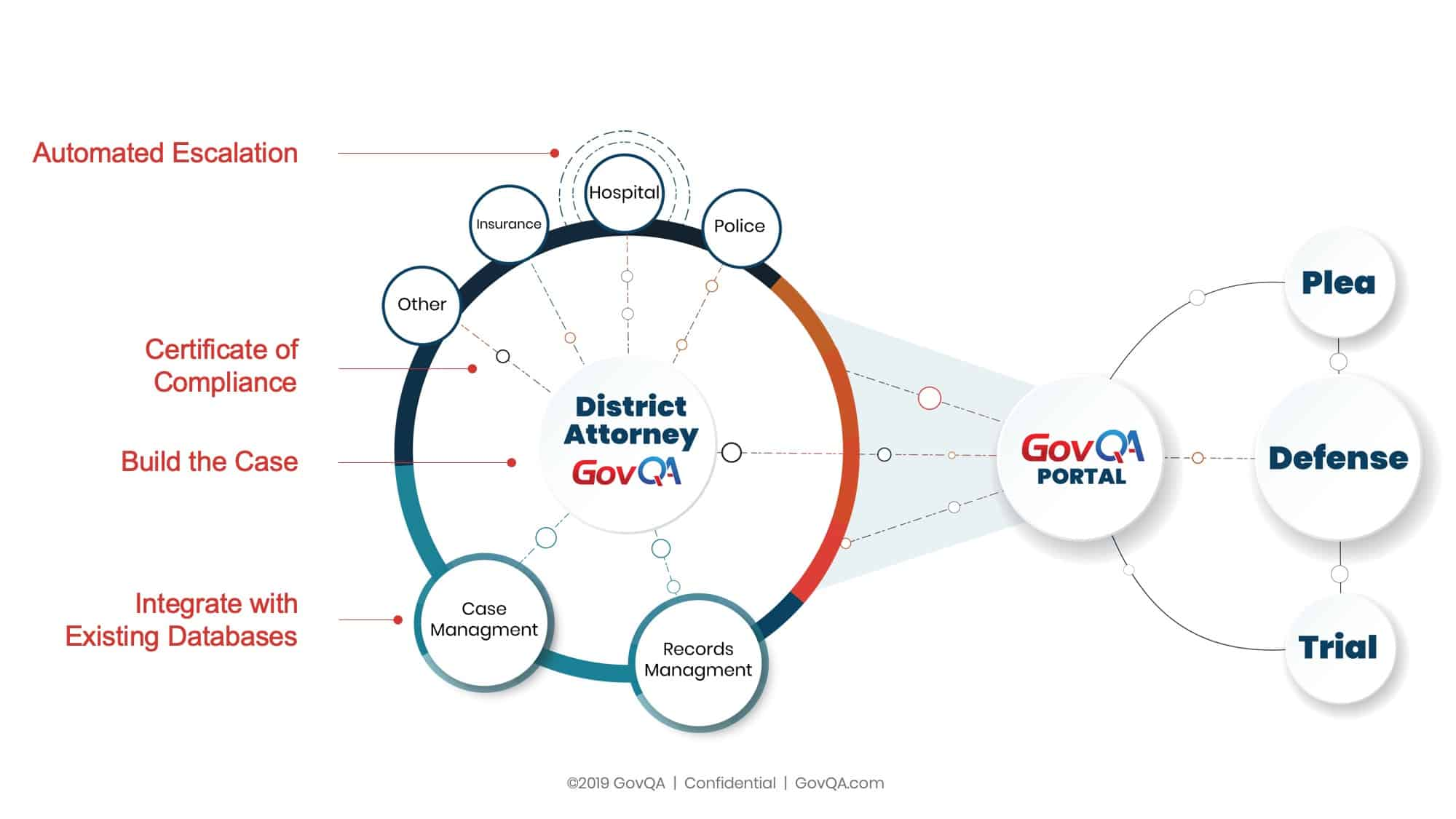 New York Discovery Reform Flow