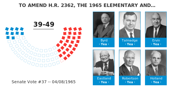 TO AMEND H.R. 2362. THE 1965 ELEMENTARY AND SECONDARY EDUCATION ACT. BY REQUIRING IN TITLE III. WHICH DEALT WITH SUPPLEMENTARY EDUCATION CENTERS ...
