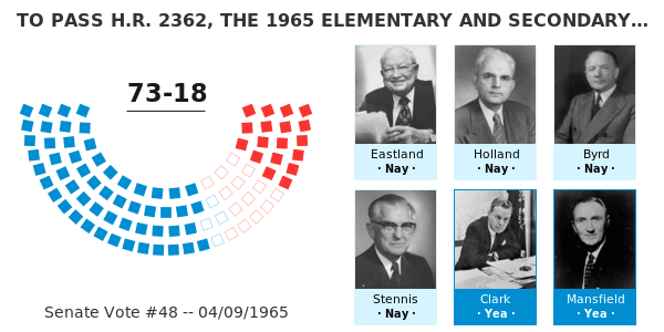 TO PASS H.R. 2362. THE 1965 ELEMENTARY AND SECONDARY EDUCATION ACT. -- GovTrack.us