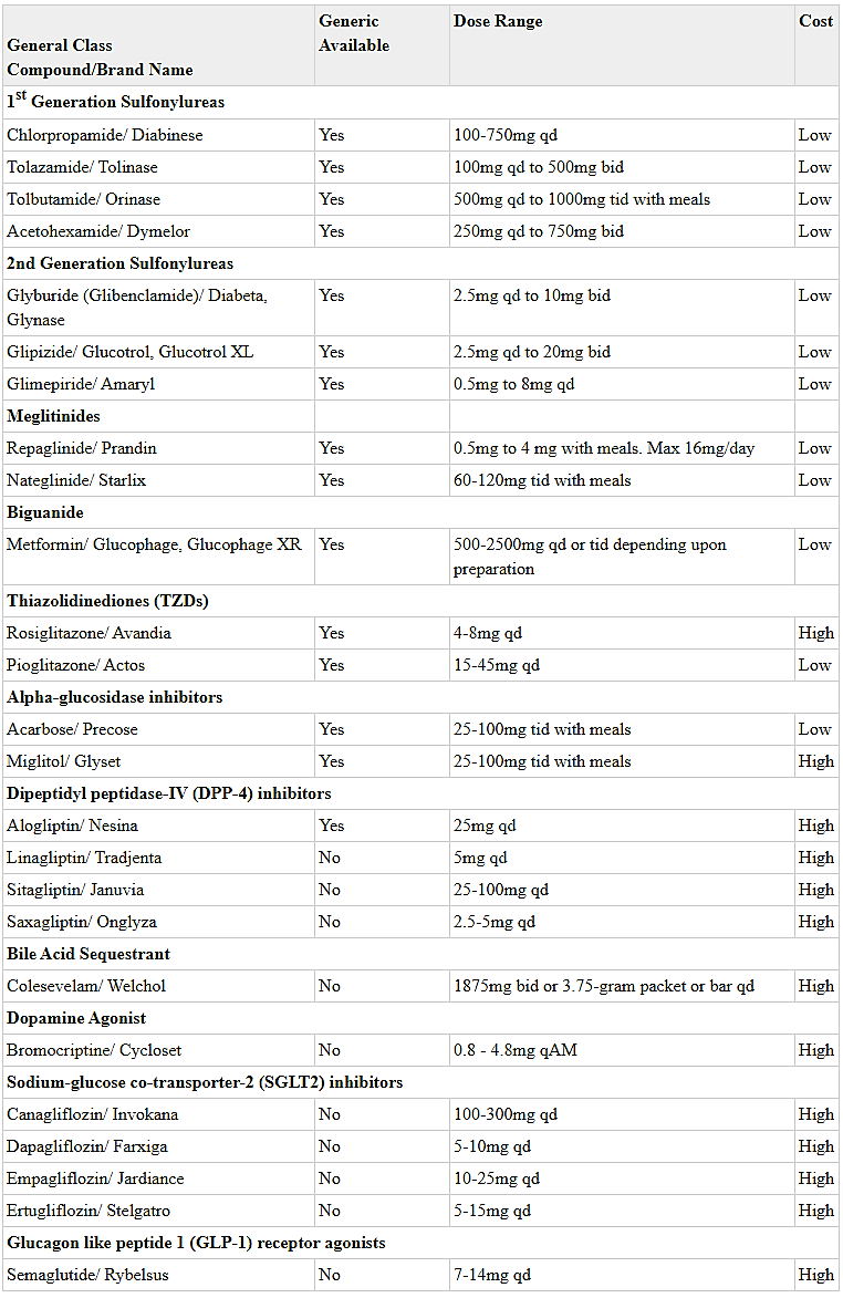 Ten classes of orally available pharmacological agents to treat type-2-diabetes in the USA; their dose range, and cost.