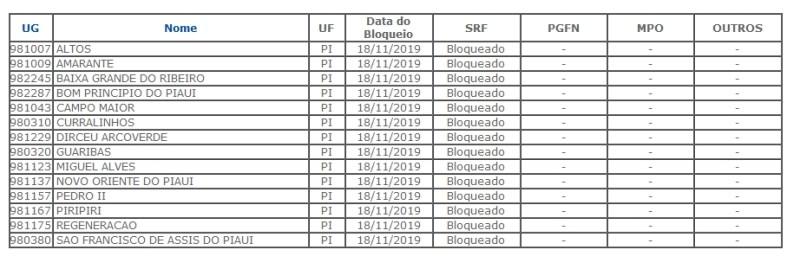 Lista de cidades bloqueadas do FPM