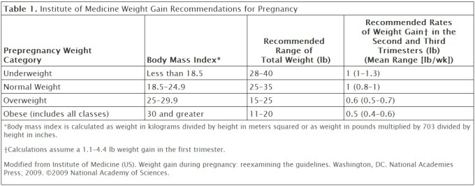 Weight Gain Table During Pregnancy Microfinanceindia
