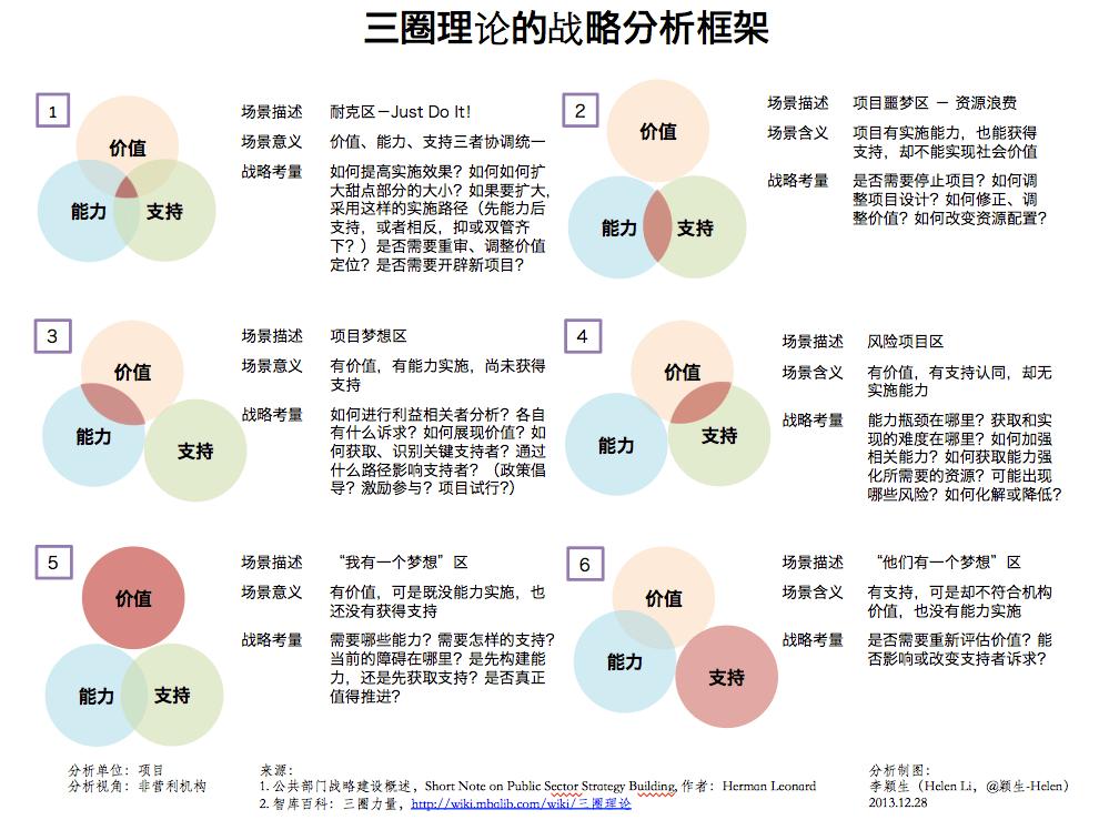 » 2013哈佛慈善工作坊(1)三圈理論