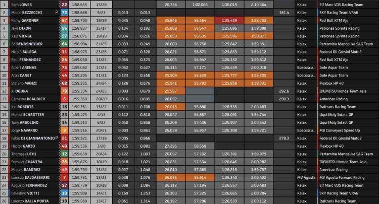 Tabella dei tempi dei test di Losail, Moto2