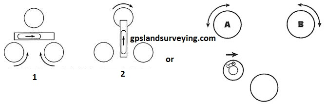 gpslandsurveying com - Page 2 of 2 - Land surveying techniques land