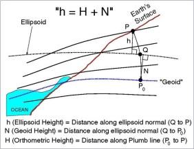 Geoid Illustration