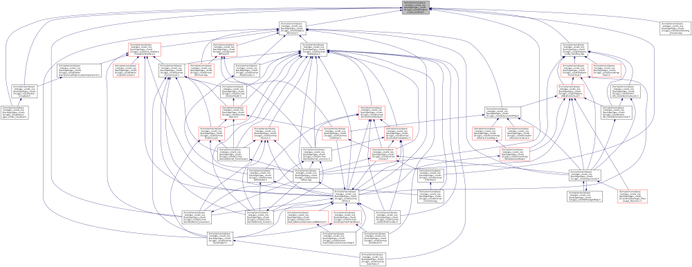 medium resolution of this graph shows which files directly or indirectly include this file