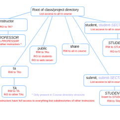 Directory Tree Diagram Dodge Truck Automatic Transmission Grace Structure