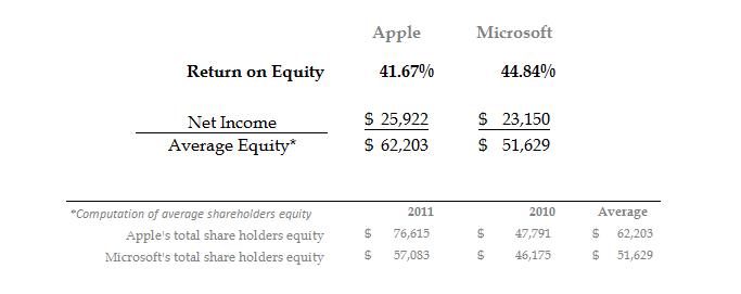 microsoft return on equity
